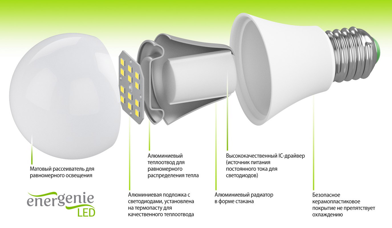 Основные преимущества LED-ламп Enrgenie